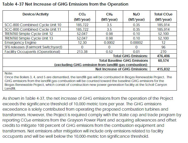Net increase in GHG