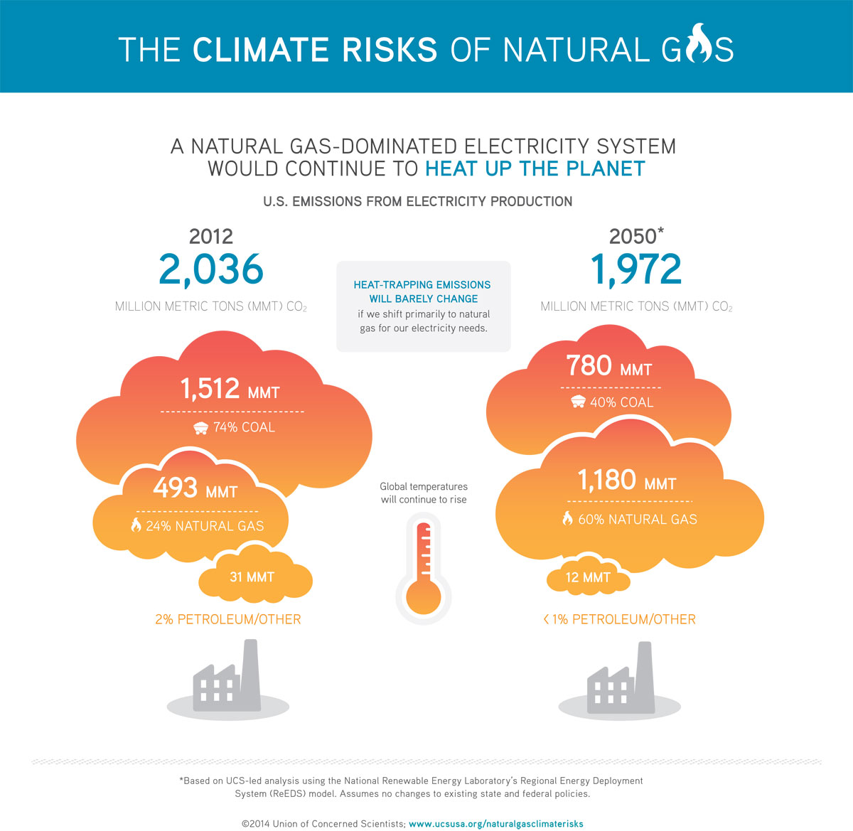 Climate Risks Of Natural Gas