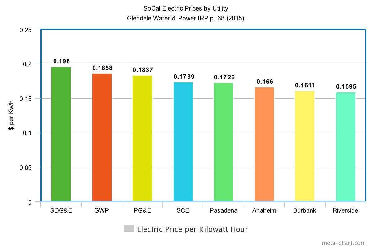 SoCal Electric Rates Compared