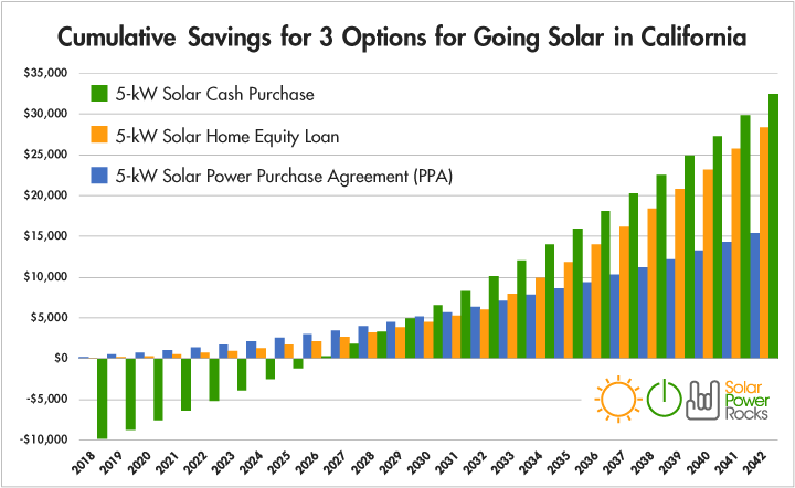 Solar power savings chart