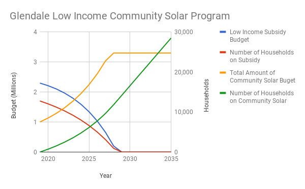 Low Income Community Solar Budgets